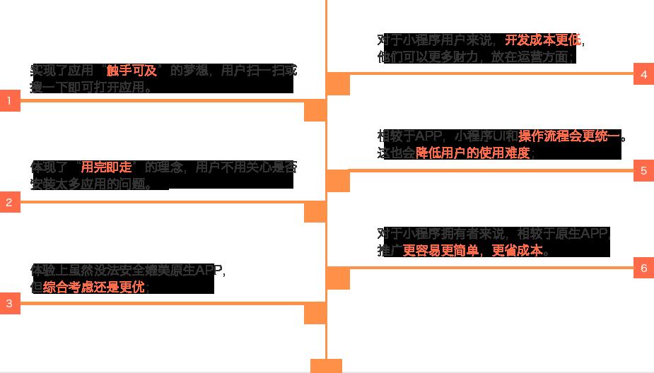 杭州小尖科技有限公司微信小程序特点