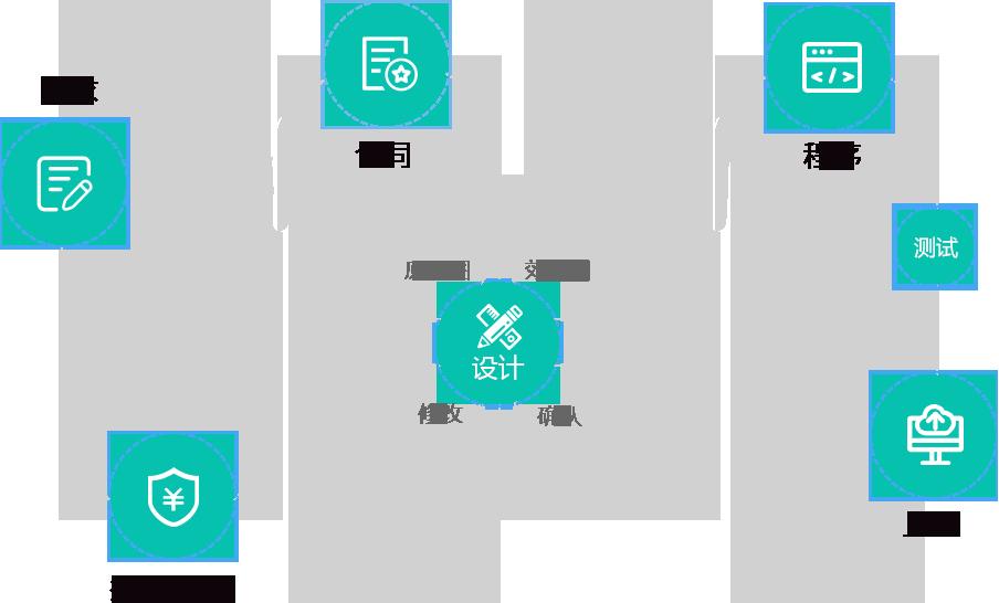 杭州小尖科技有限公司领先的移动电商平台服务商微信小程序开发流程图