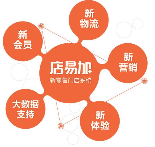 杭州小尖科技有限公司店易加新零售功能架构图
