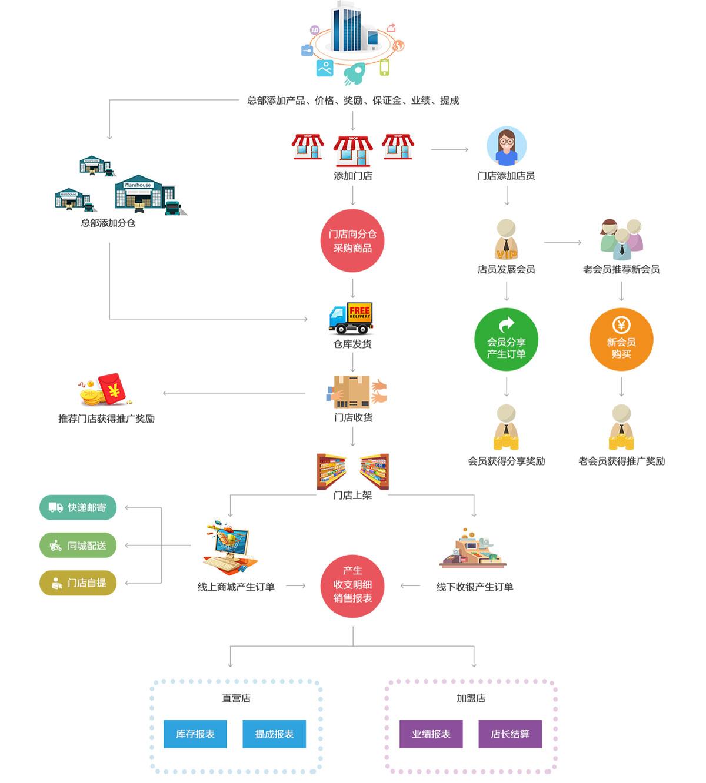 杭州小尖科技有限公司店易加系统流程图