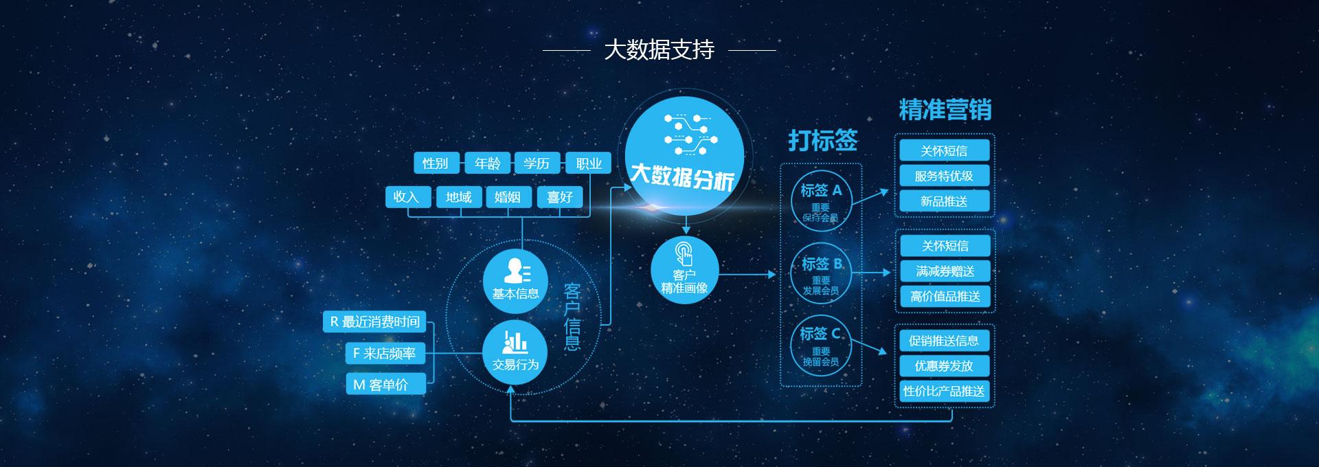 杭州小尖科技有限公司店易加大数据功能解析模块