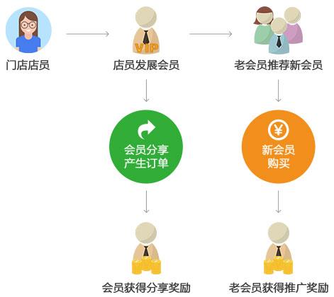 杭州小尖科技有限公司店易加新会员体系